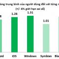 Đánh giá tỉ lệ hài lòng của người dùng smartphone