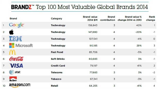 BrandZ Top 10