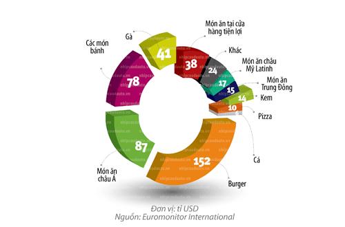 Doanh thu ngành thức ăn nhanh trên toàn cầu 2009