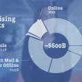 Video Roadshow trước thềm IPO của Facebook