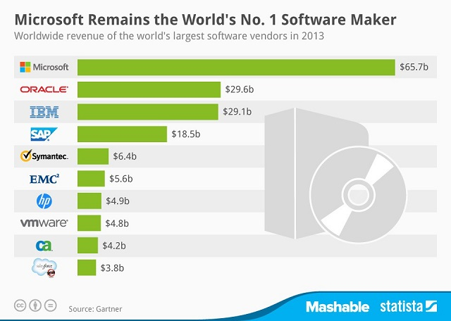 The 10 Most Profitable Software Companies in the World