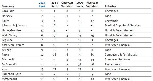 corebrand rank 2014