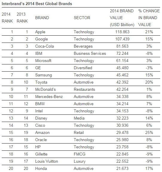 interbrand 2014 rank