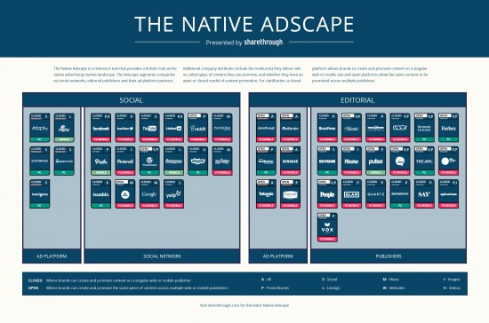 The Native Adscape