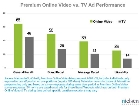 nielsen online ad vs. tv