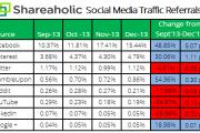 Tỷ lệ truy cập của các trang mạng xã hội trong Q4/2013