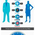 So sánh người dùng giữa các mạng xã hội