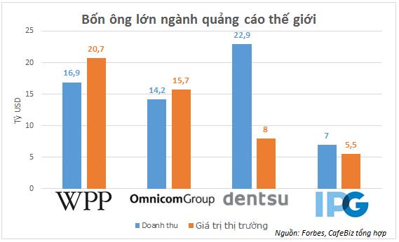 Thị trường quảng cáo Việt Nam