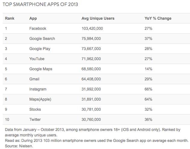 top 10 smartphone apps of 2013