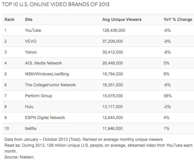 top 10 us online video brands of 2013