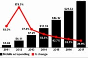 us mobile ad spending