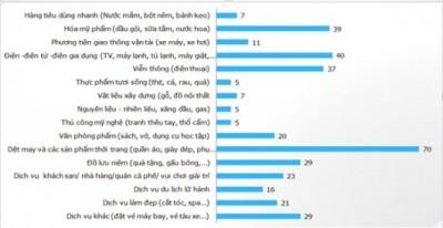 Xu hướng tiêu dùng 2012